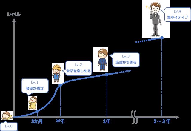 英会話の成長曲線